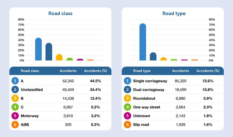 Which County Has The Most Road Accidents